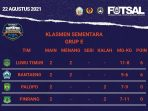 Dua Kali Menang, Tim Futsal Praporprov Lutim Pimpin Klasemen